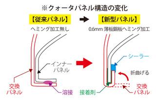 クォータパネルの変化.jpg